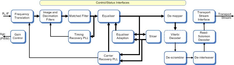 commsonic  products  cable  dvbc demodulator / j demodulator, wiring diagram