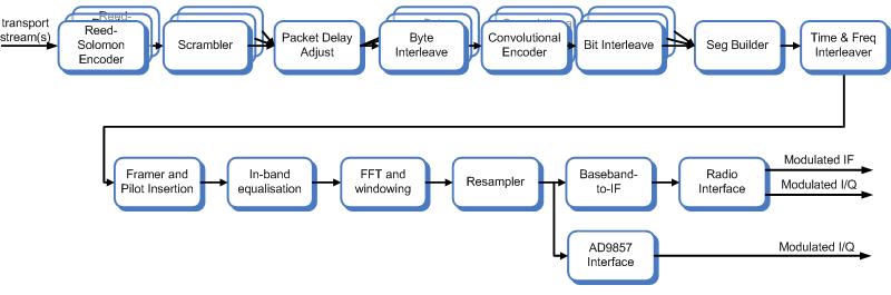 commsonic  products  terrestrial  isdbt modulator  isdbt, wiring diagram
