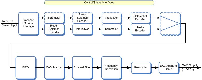 commsonic  products  cable  dvbc modulator / j modulator, wiring diagram